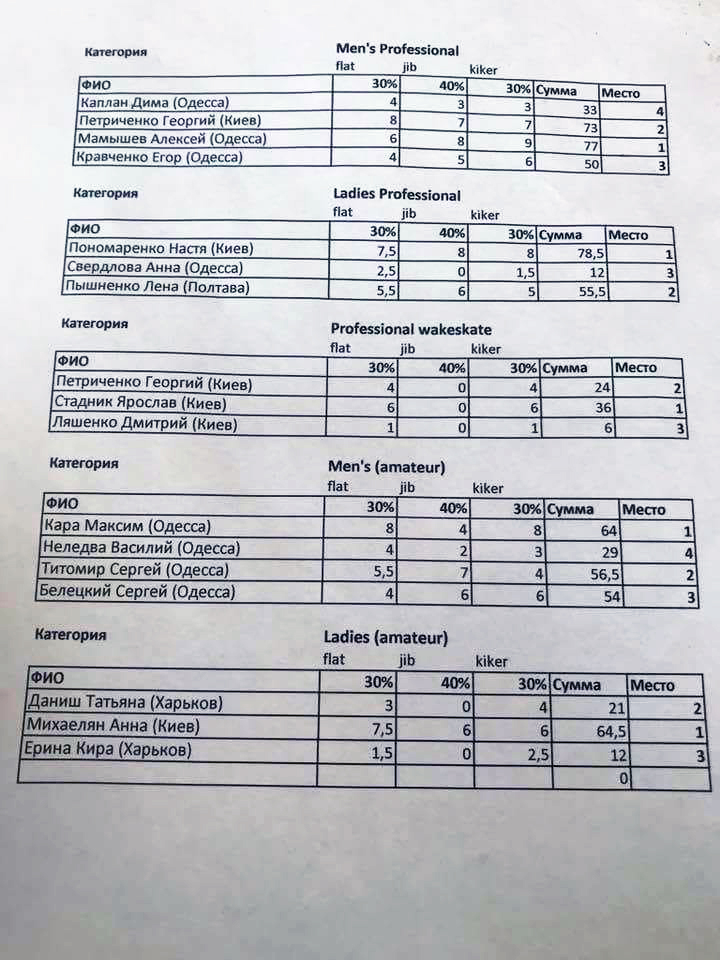 Chernomorsky Wake Contest. Результаты