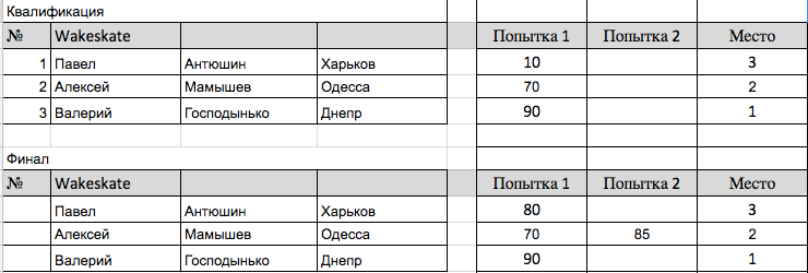 Kharkiv Open Cup 2017 Wakeskate