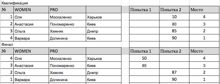 Kharkiv Open Cup 2017 Women Pro