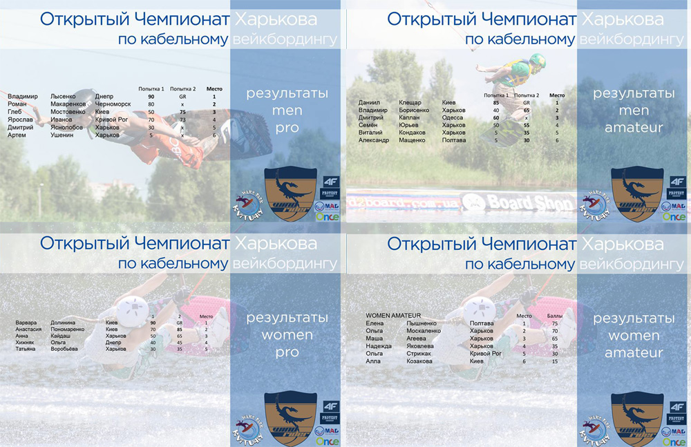 Kvitu4iy Open Wake 2016 Results