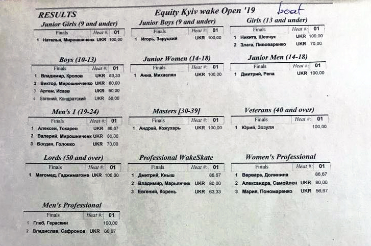 Eequity Kyiv Open Cup Boat Results