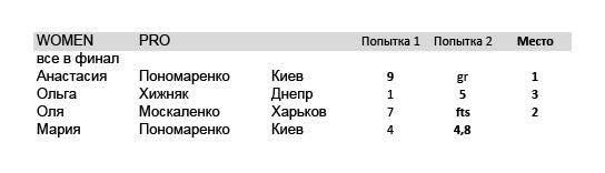 Kvitu4iy Open Cup 2 2017 Women Pro