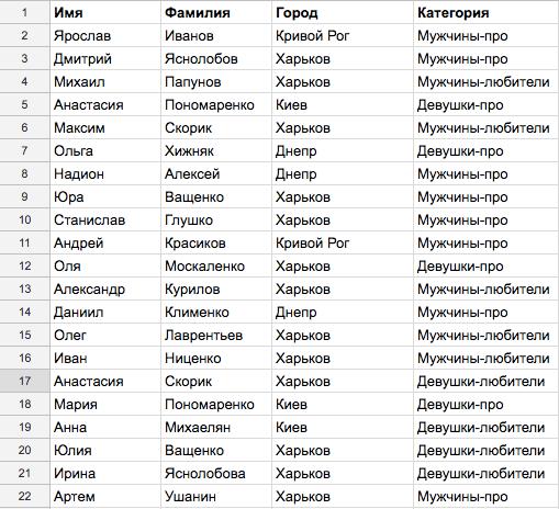 Первые участники Kvitu4iy OPEN CUP #2