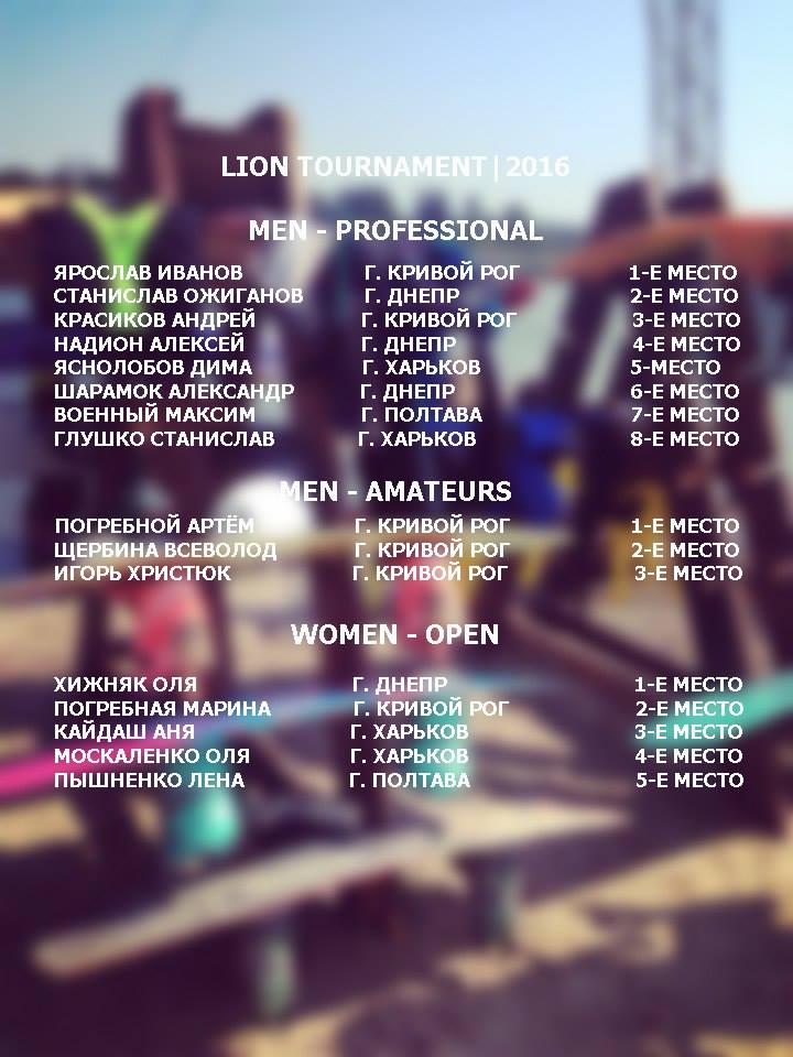 Результаты Кубка Льва